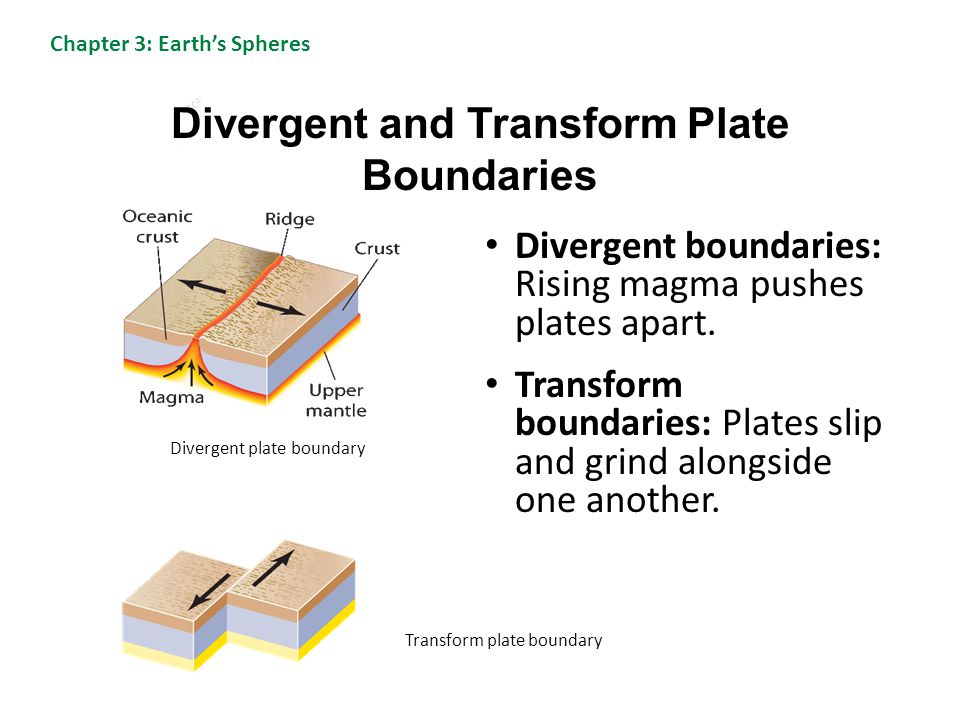 Divergent and Transform Plate Boundaries