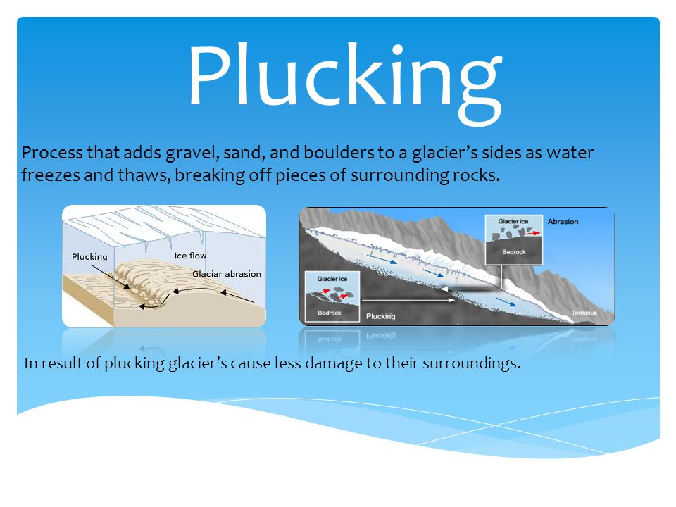Plucking Process that adds gravel, sand, and boulders to a glacier's sides as water freezes and thaws, breaking off pieces of surrounding rocks.