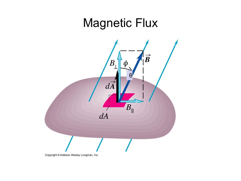 Magnetic Flux θ