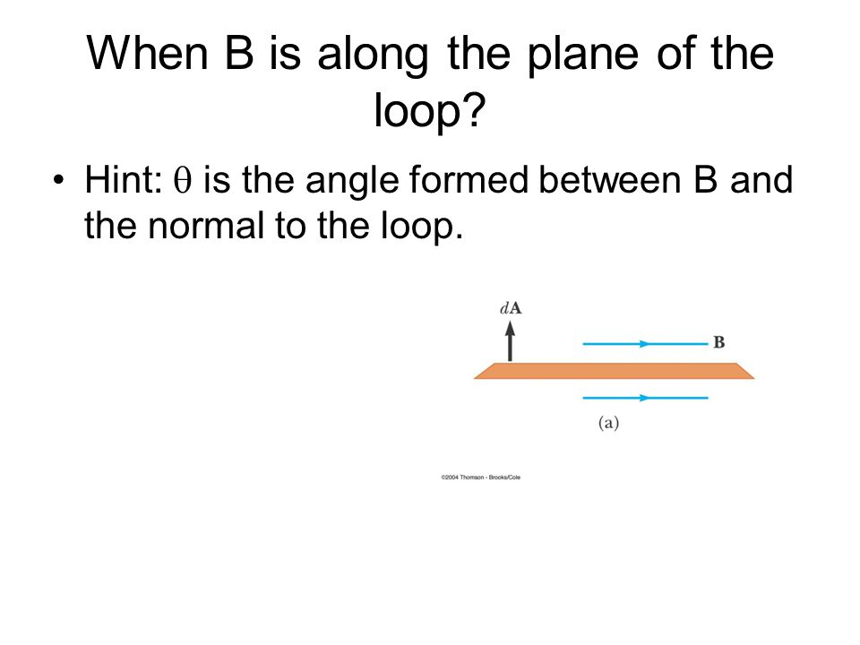 When B is along the plane of the loop