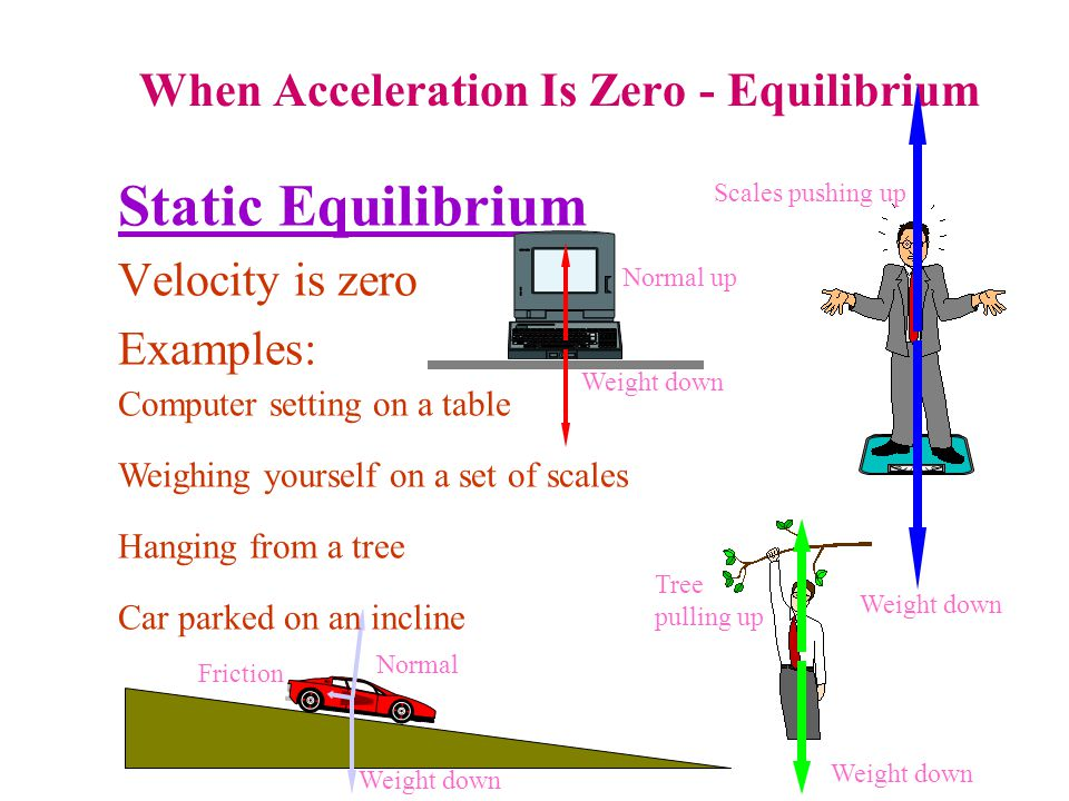 When Acceleration Is Zero - Equilibrium