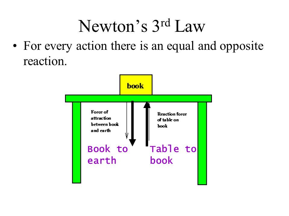 Newton's 3rd Law For every action there is an equal and opposite reaction. Book to. earth. Table to.