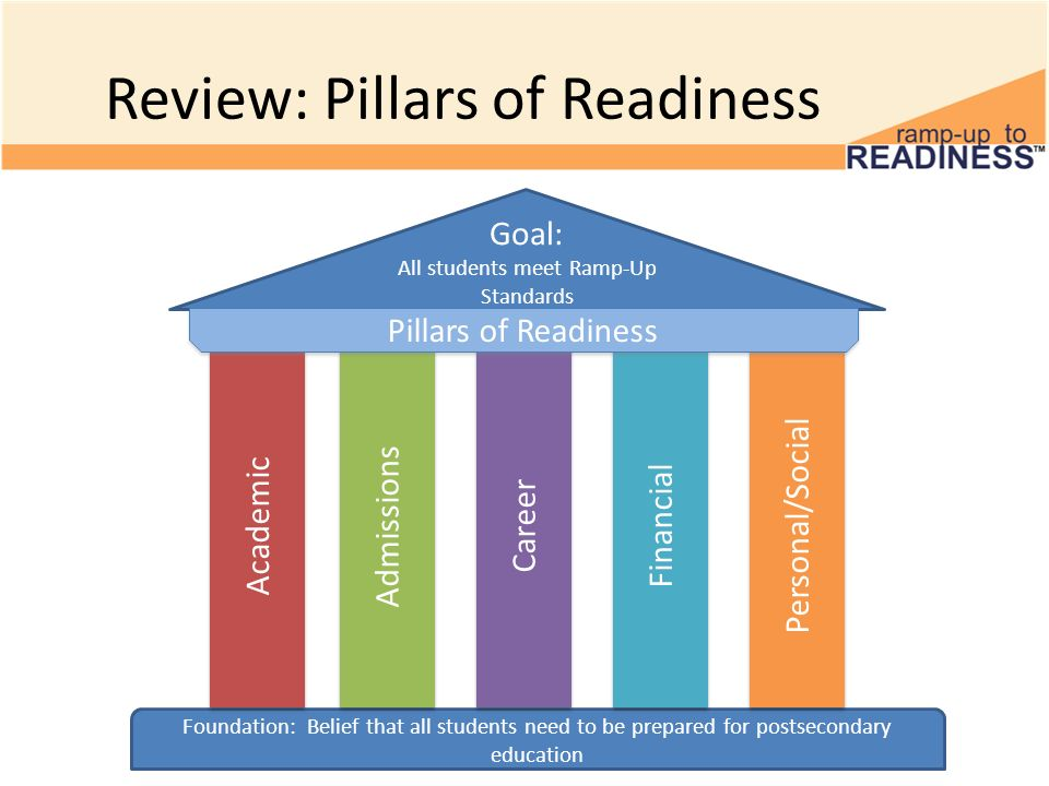 Review: Pillars of Readiness