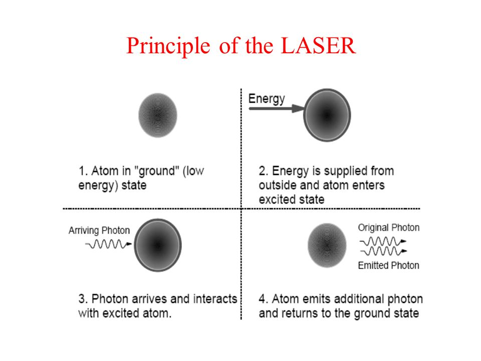 Principle of the LASER