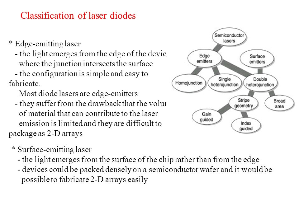 Classification of laser diodes
