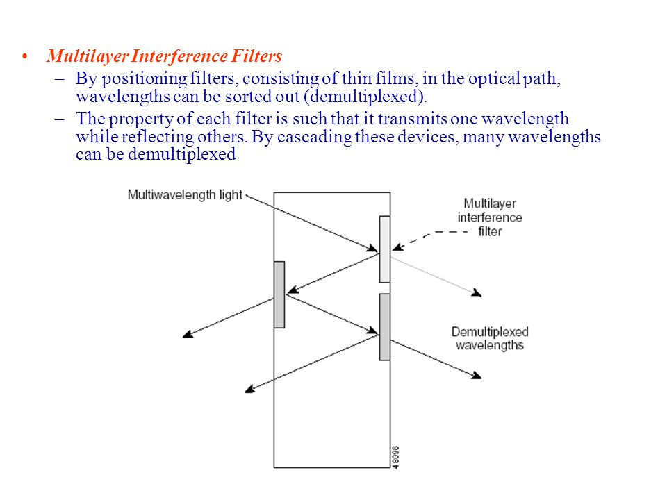 Multilayer Interference Filters