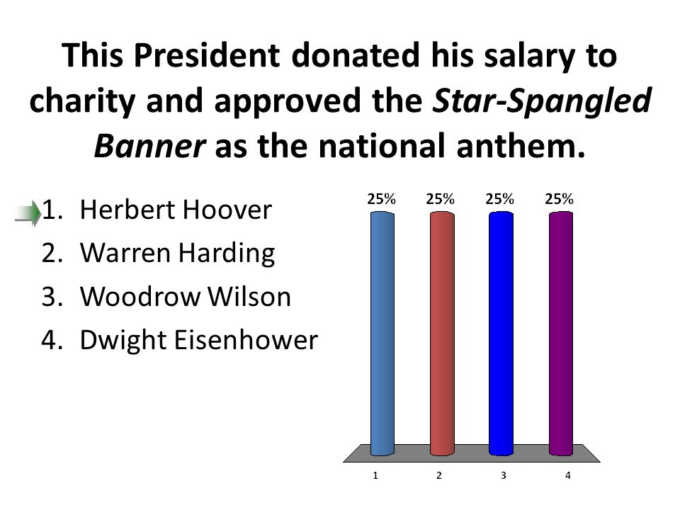 This President donated his salary to charity and approved the Star-Spangled Banner as the national anthem.