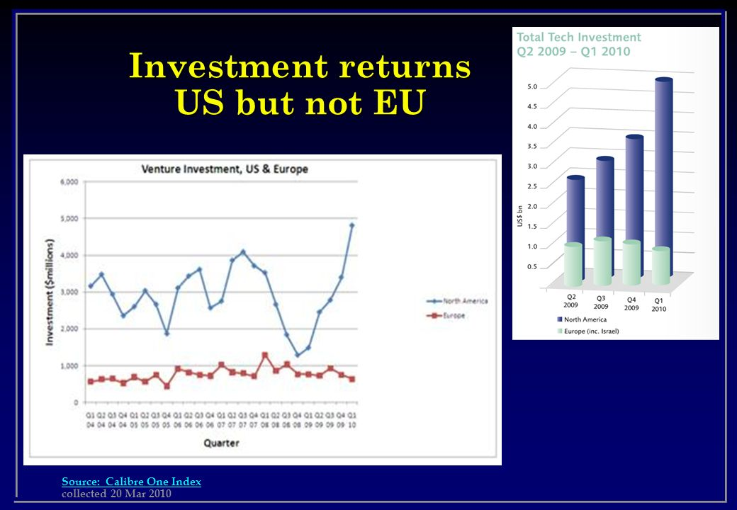 Investment returns US but not EU