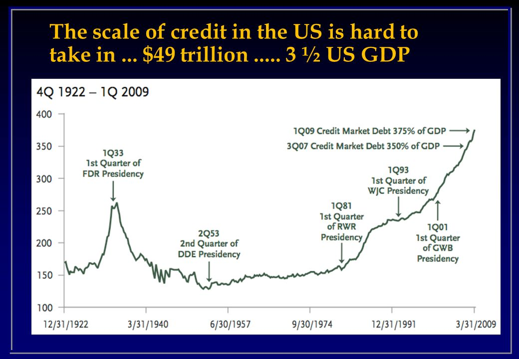 The scale of credit in the US is hard to take in. $49 trillion