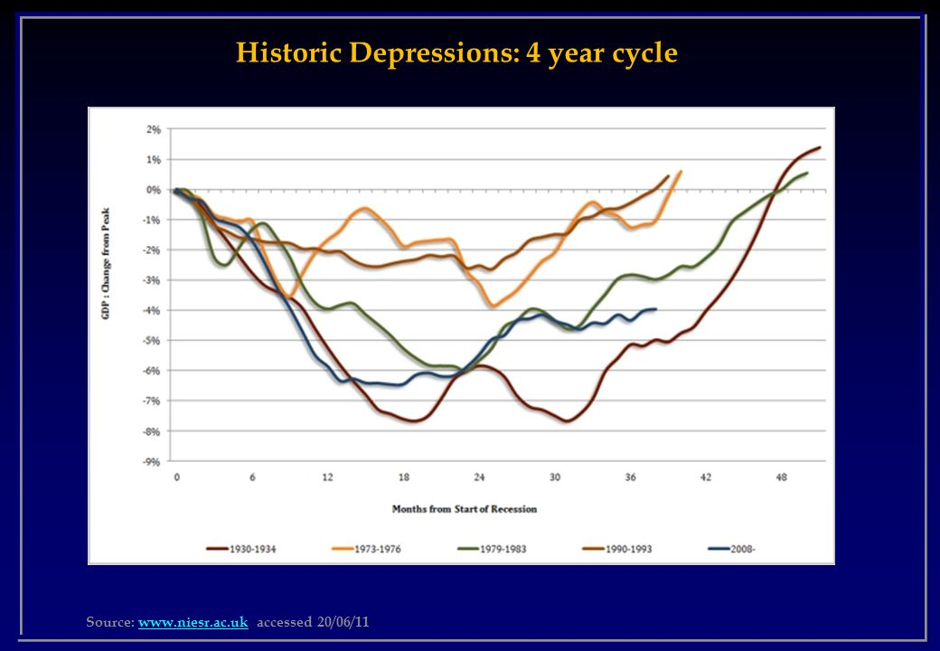 Historic Depressions: 4 year cycle