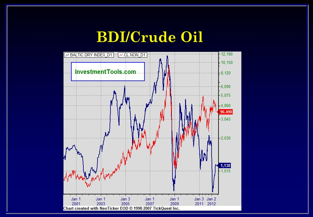 BDI/Crude Oil