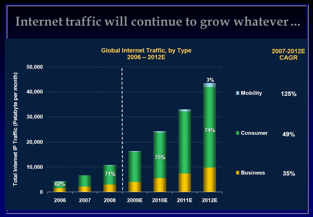 Internet traffic will continue to grow whatever ...