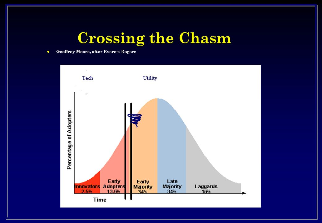 Crossing the Chasm Geoffrey Moore, after Everett Rogers Tech Utility