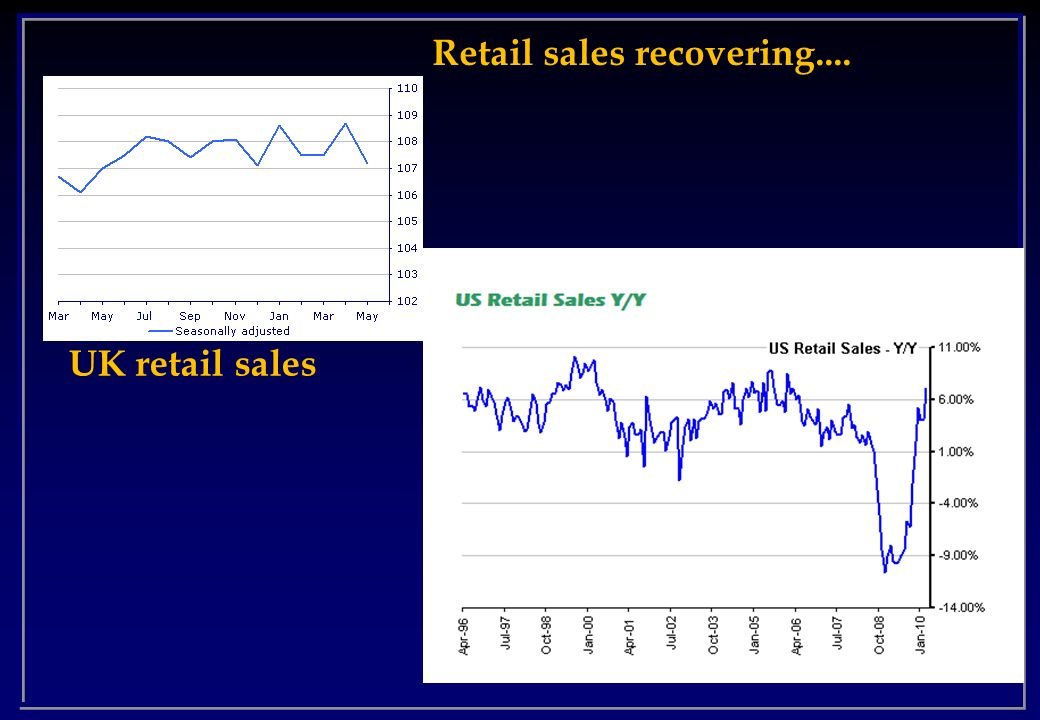 Retail sales recovering....