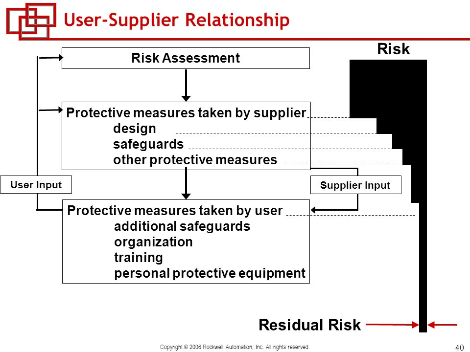 User-Supplier Relationship