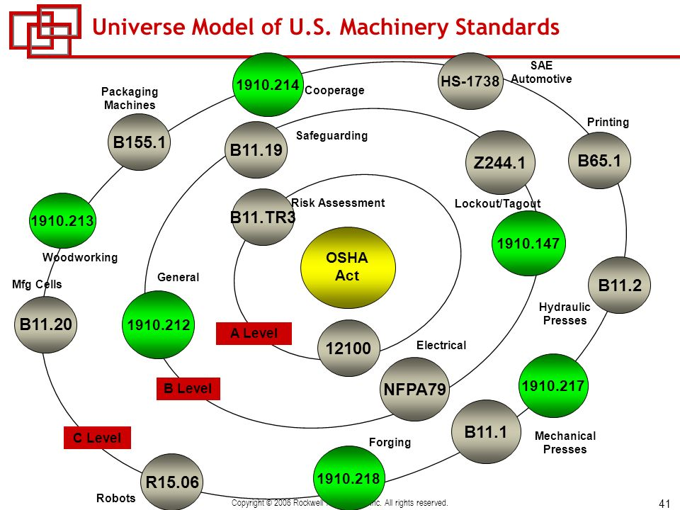 Universe Model of U.S. Machinery Standards