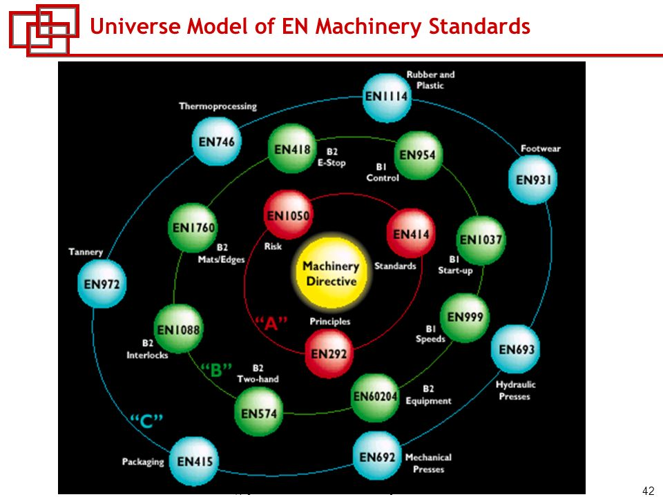 Universe Model of EN Machinery Standards
