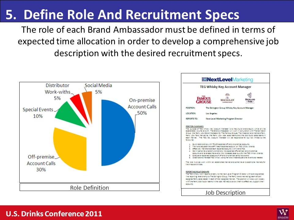 5. Define Role And Recruitment Specs