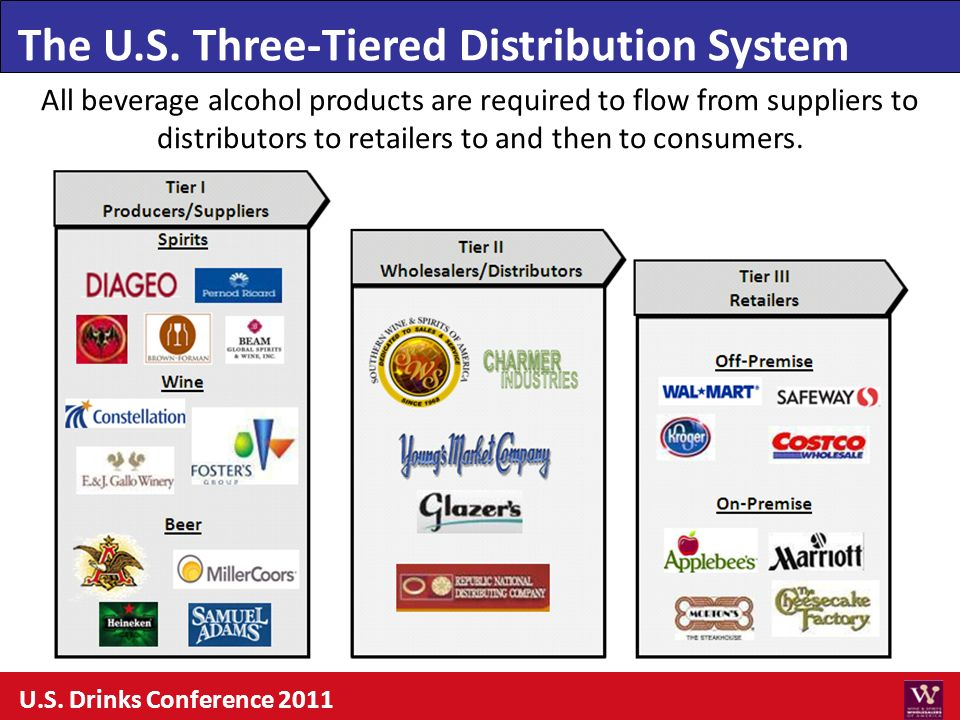 The U.S. Three-Tiered Distribution System