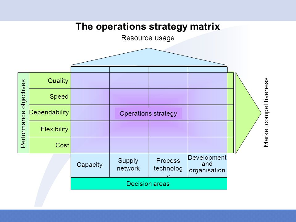 An Introduction To Operations Strategy Ppt Video Online