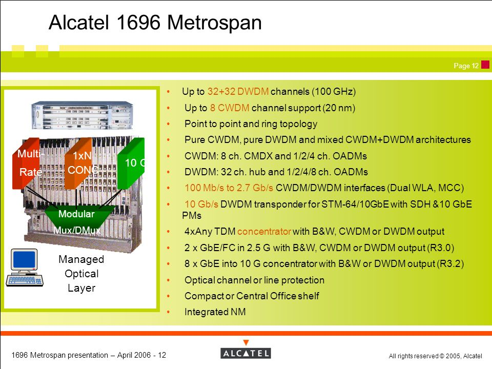Alcatel 1696 Metrospan Multi- 1xN CONC 10 G Rate Managed Optical Layer