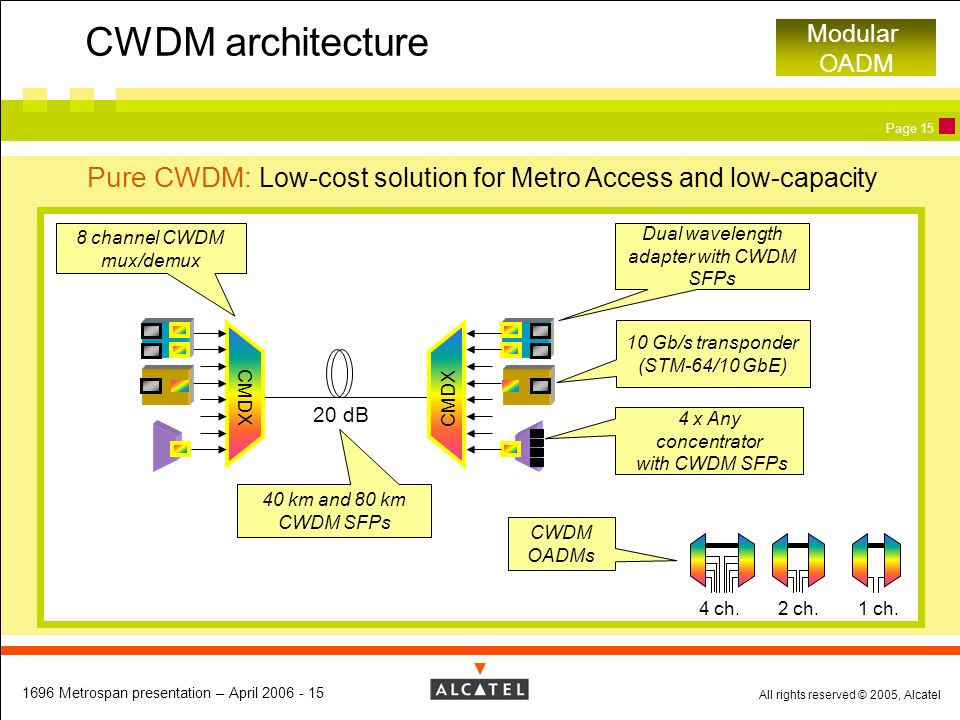 CWDM architecture Modular OADM. Pure CWDM: Low-cost solution for Metro Access and low-capacity. 8 channel CWDM mux/demux.