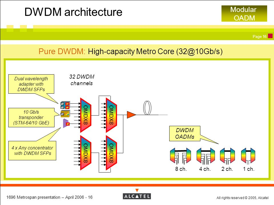 DWDM architecture Pure DWDM: High-capacity Metro Core