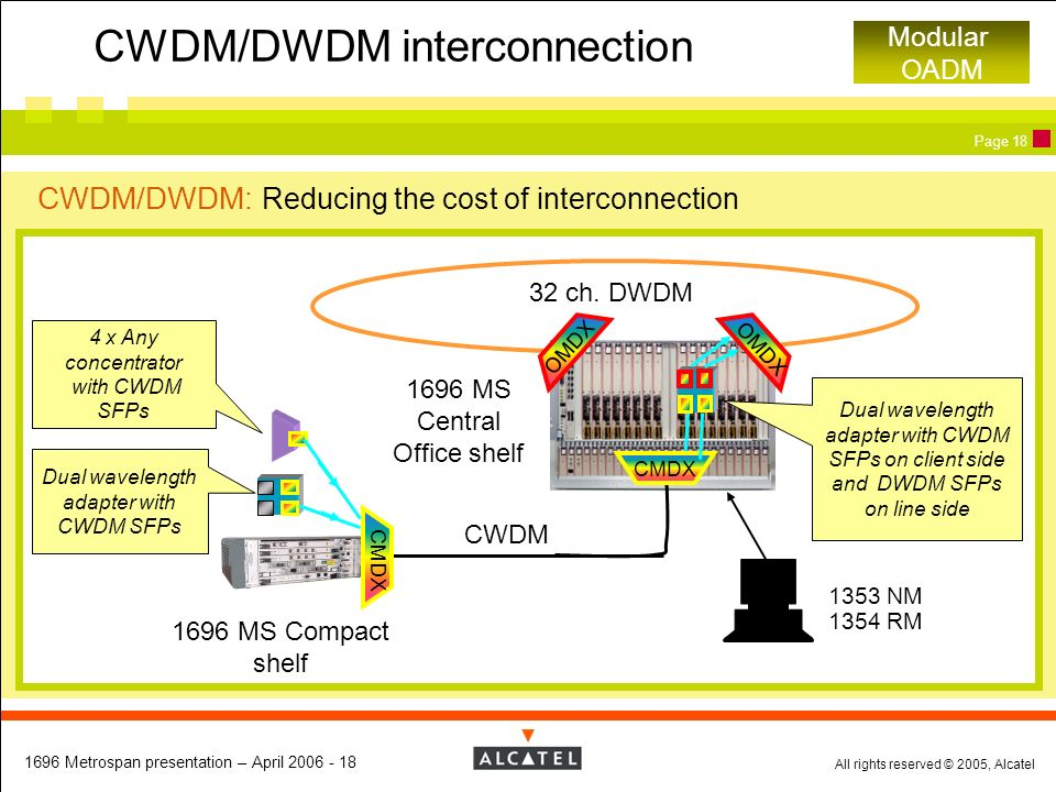 CWDM/DWDM interconnection