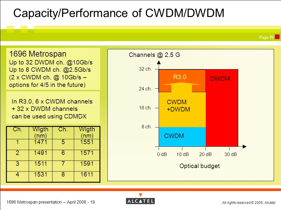 Capacity/Performance of CWDM/DWDM