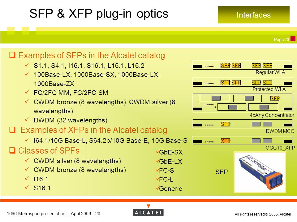 SFP & XFP plug-in optics