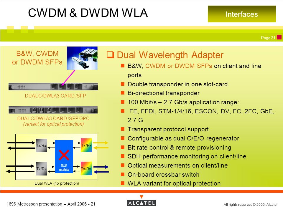 CWDM & DWDM WLA Dual Wavelength Adapter Interfaces