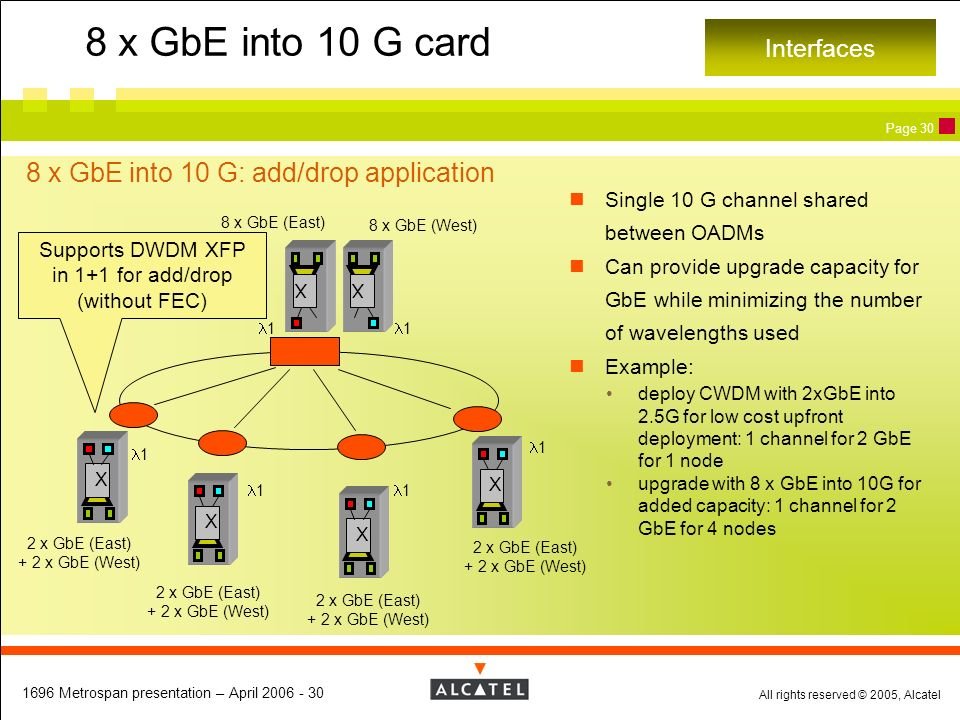 8 x GbE into 10 G card 8 x GbE into 10 G: add/drop application