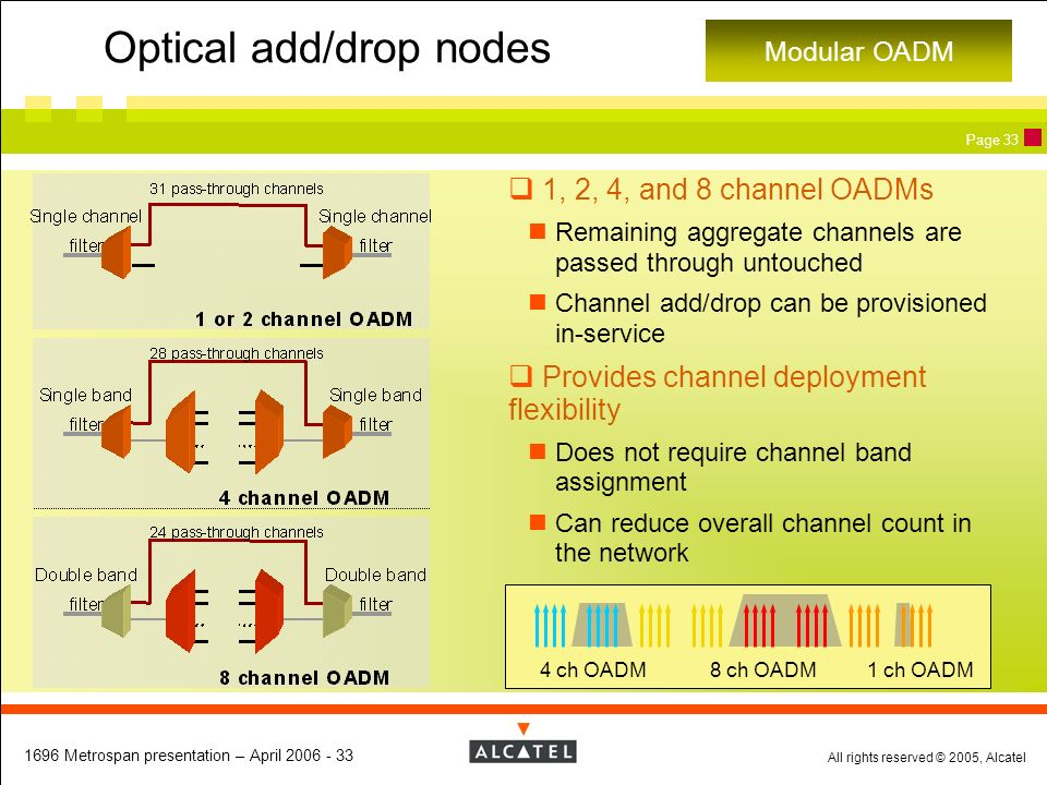 Optical add/drop nodes