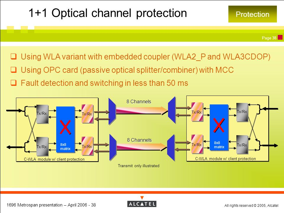 1+1 Optical channel protection