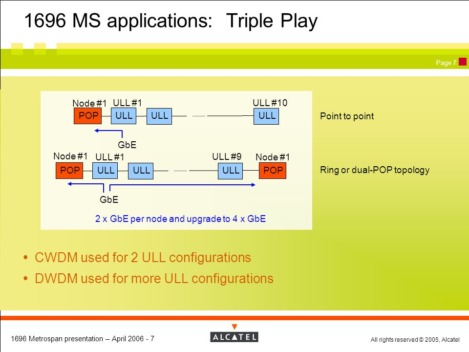 1696 MS applications: Triple Play