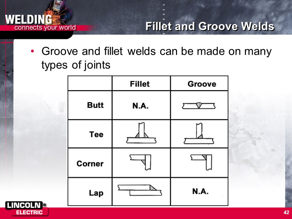 Fillet and Groove Welds