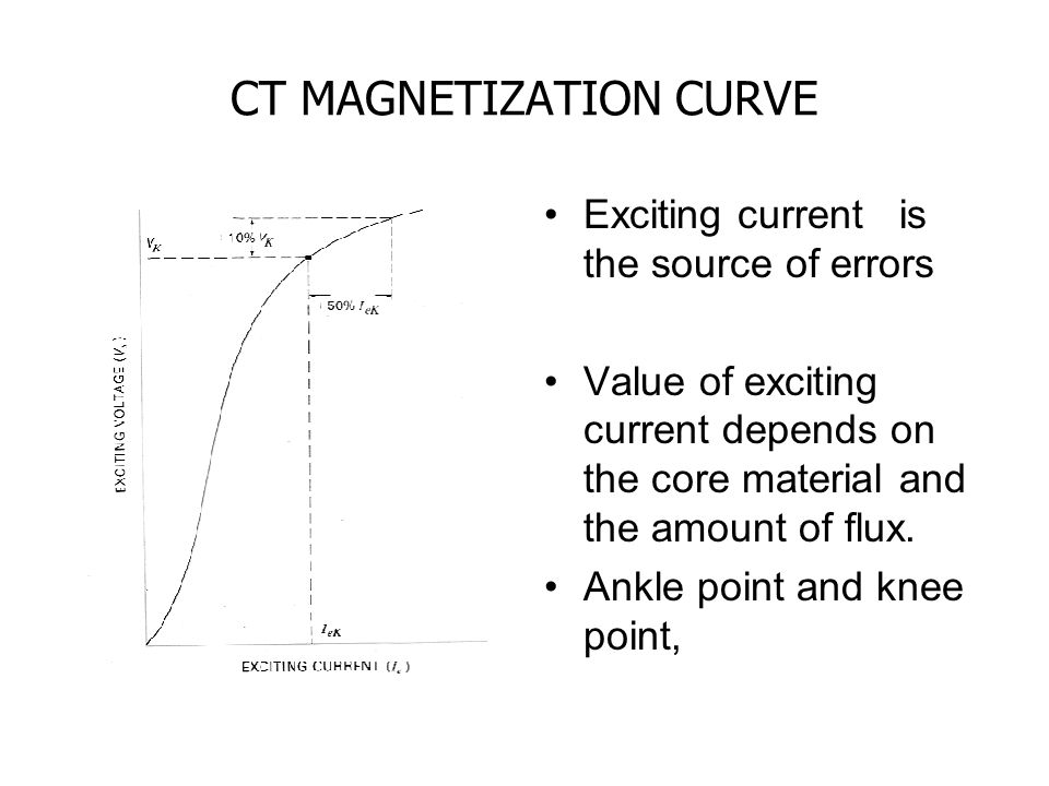 CT MAGNETIZATION CURVE