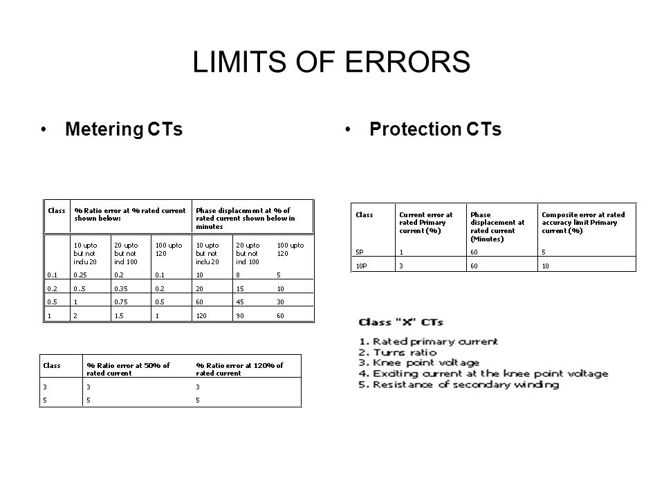 LIMITS OF ERRORS Metering CTs Protection CTs