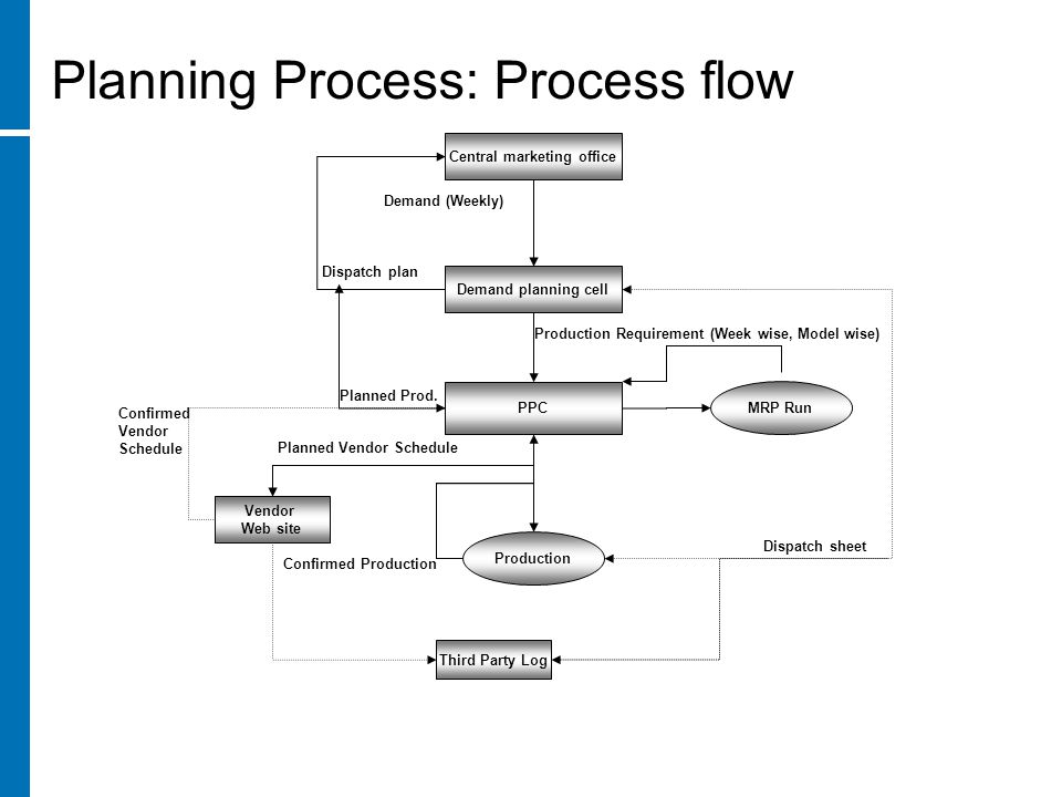 production planning process To maximize productivity, every company needs a sound production plan however, effective planning is a complex process that covers a wide variety of activities to ensure that materials, equipment and human resources are available when and where they are needed production planning is like a roadmap.