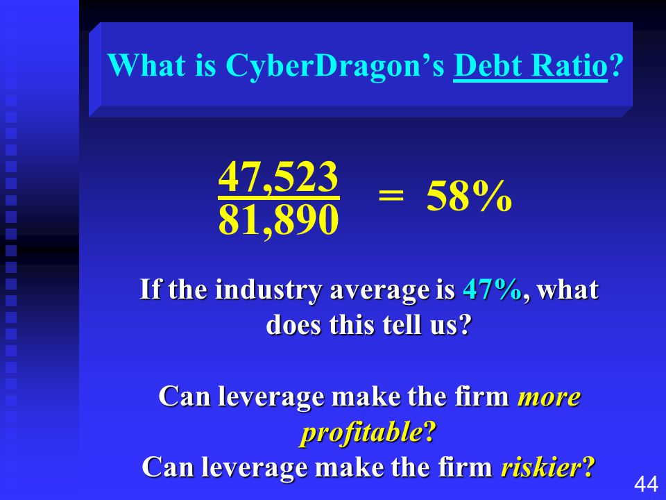 What is CyberDragon's Debt Ratio