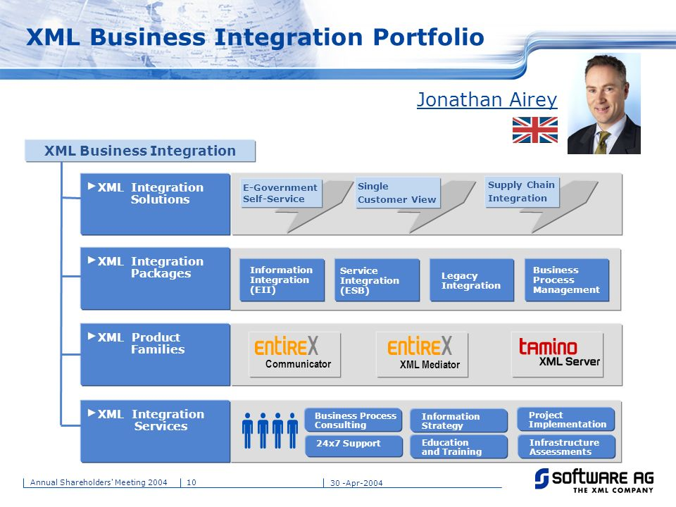 XML Business Integration Portfolio