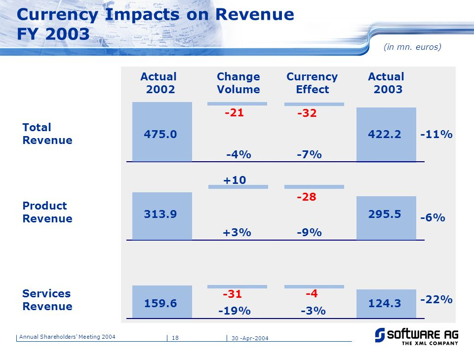 Currency Impacts on Revenue FY 2003