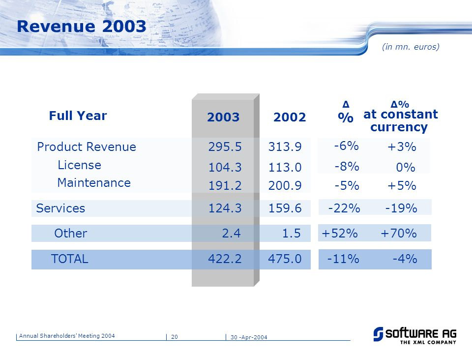 Revenue 2003 % Full Year at constant currency