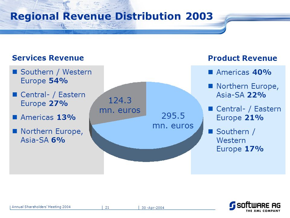 Regional Revenue Distribution 2003