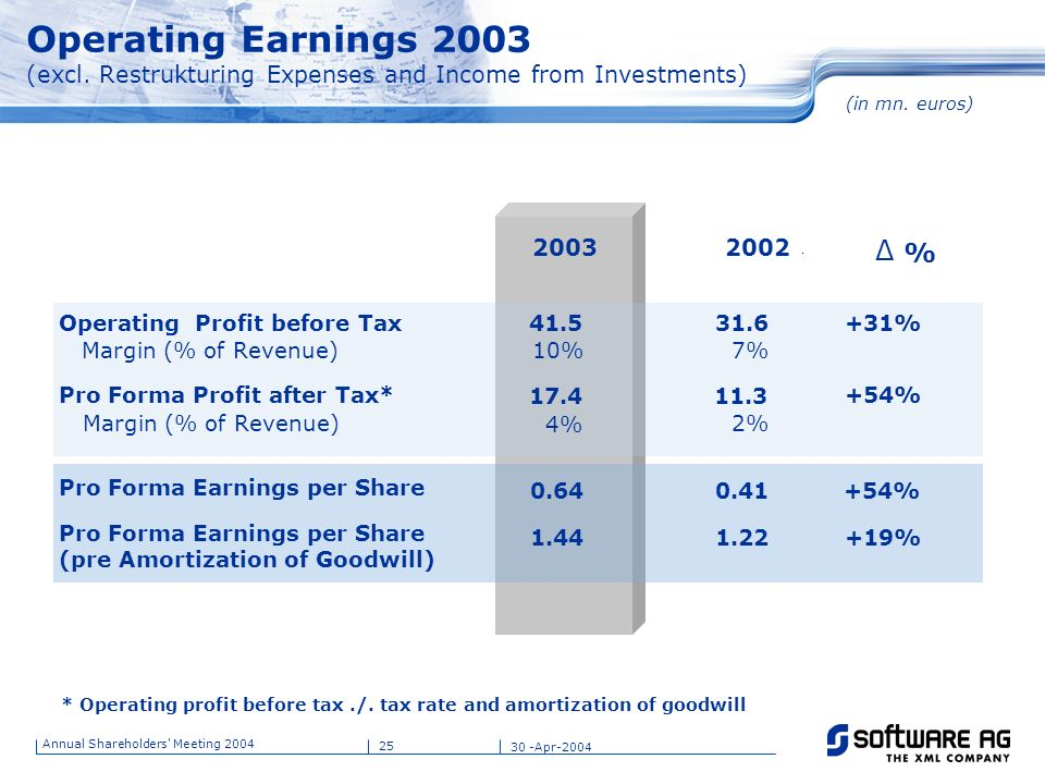 Operating Earnings 2003 (excl