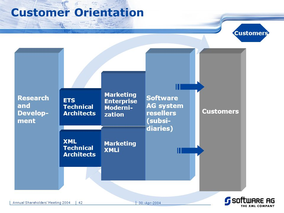 Customer Orientation Research and Develop-ment