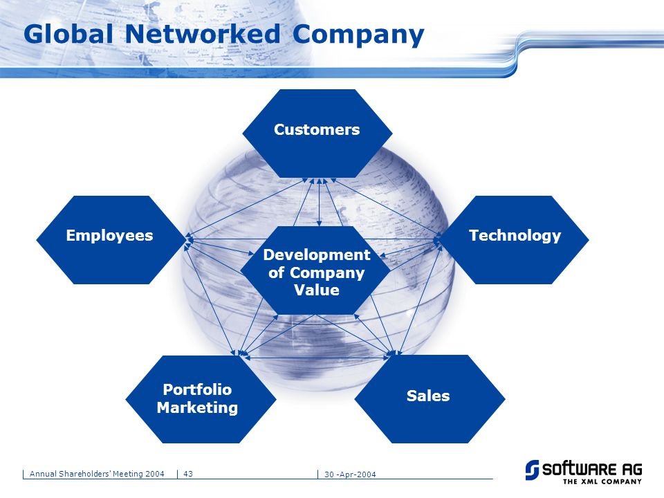 Global Networked Company