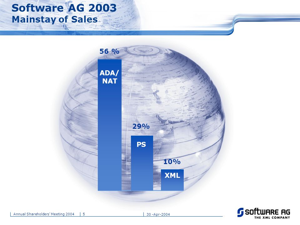 Software AG 2003 Mainstay of Sales