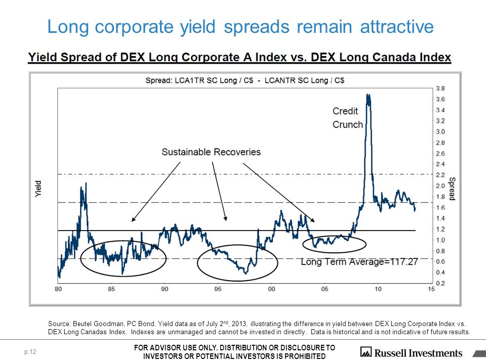 Long corporate yield spreads remain attractive