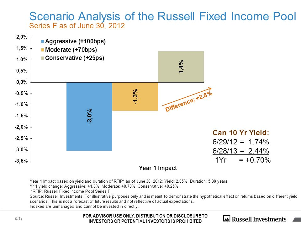 Scenario Analysis of the Russell Fixed Income Pool